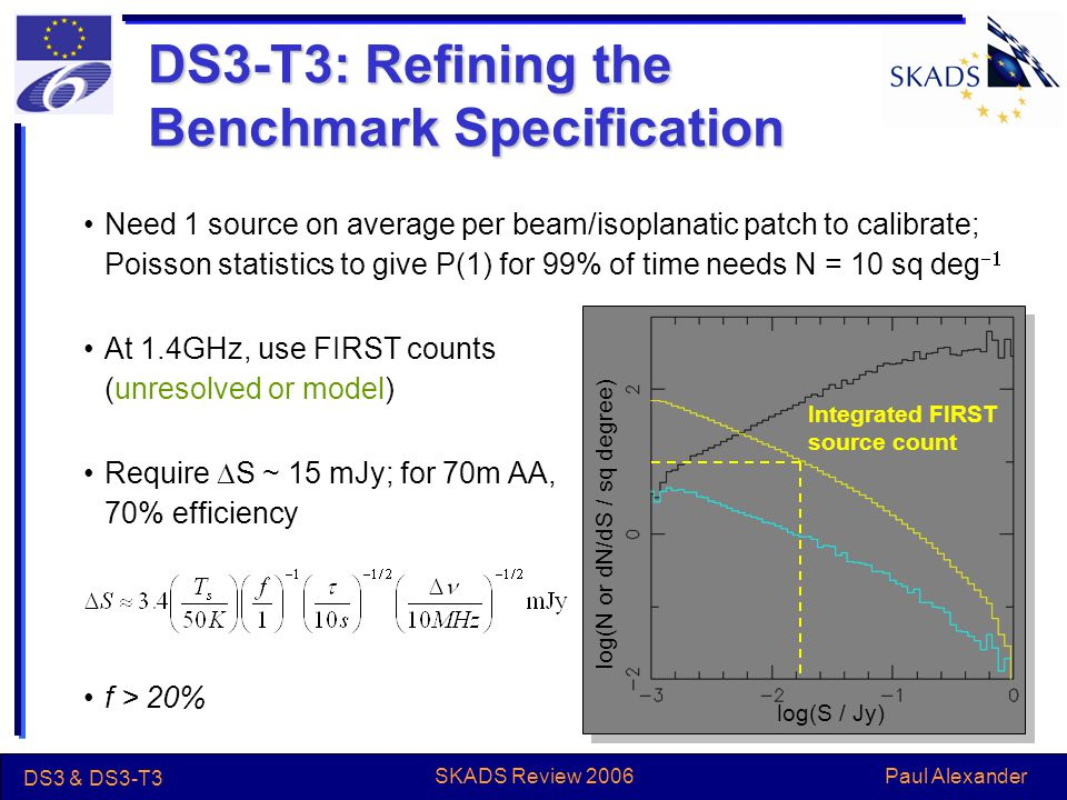 Paul Alexander DS3 & DS3-T3 SKADS Review 2006 DS3-T3: Refining the Benchmark Specification Need 1 source on average per beam/isoplanatic patch to calibrate; Poisson statistics to give P(1) for 99% of time needs N = 10 sq deg  At 1.4GHz, use FIRST counts (unresolved or model) Require  S ~ 15 mJy; for 70m AA, 70% efficiency f > 20% log(S / Jy) log(N or dN/dS / sq degree) Integrated FIRST source count