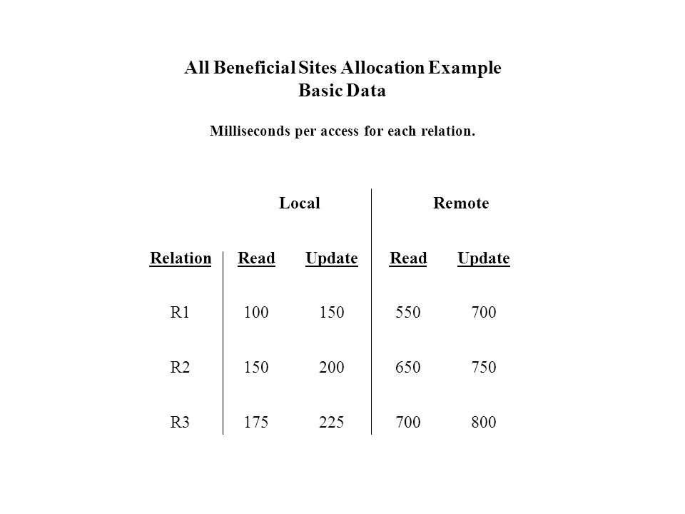All Beneficial Sites Allocation Example Basic Data Milliseconds per access for each relation.