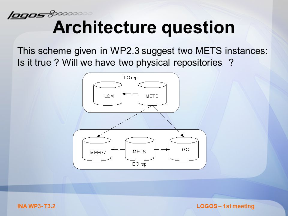 INA WP3- T3.2LOGOS – 1st meeting Architecture question This scheme given in WP2.3 suggest two METS instances: Is it true .