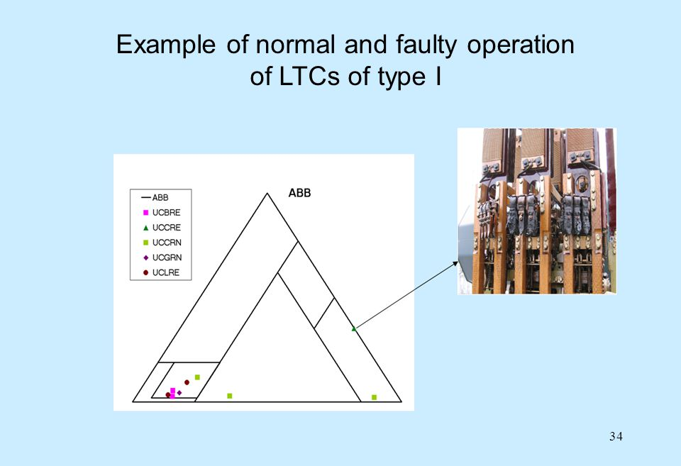 34 Example of normal and faulty operation of LTCs of type I
