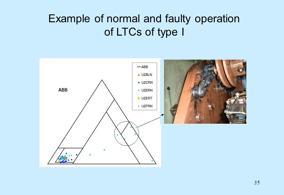 35 Example of normal and faulty operation of LTCs of type I
