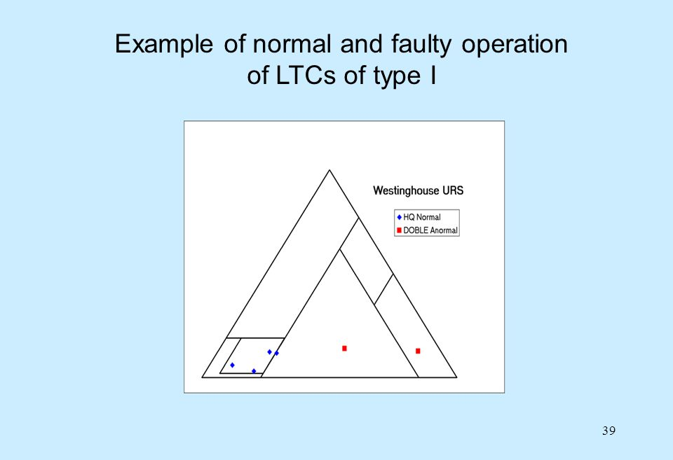 39 Example of normal and faulty operation of LTCs of type I