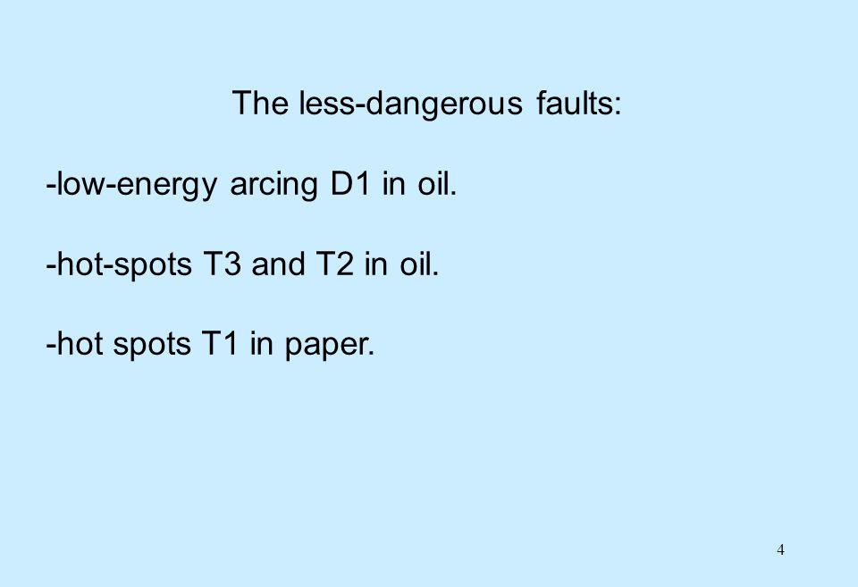 5 The non-dangerous faults: -hot spots T1 in oil.