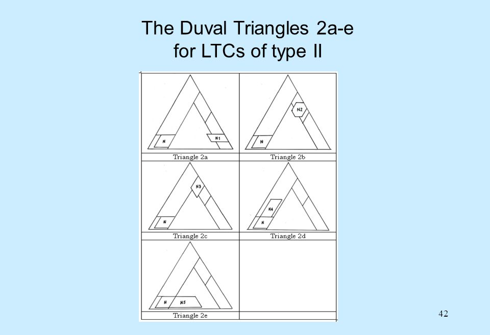42 The Duval Triangles 2a-e for LTCs of type II