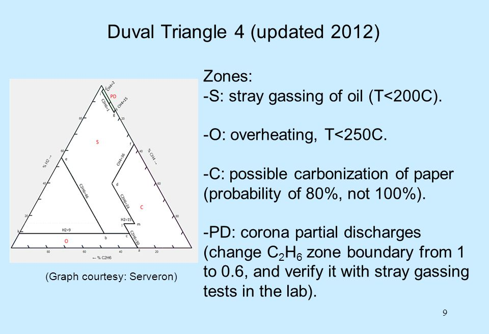10 Duval Triangle 5 (updated 2012) Zones: -T3 and T2: hot spots in oil only (T>700C and >300C).