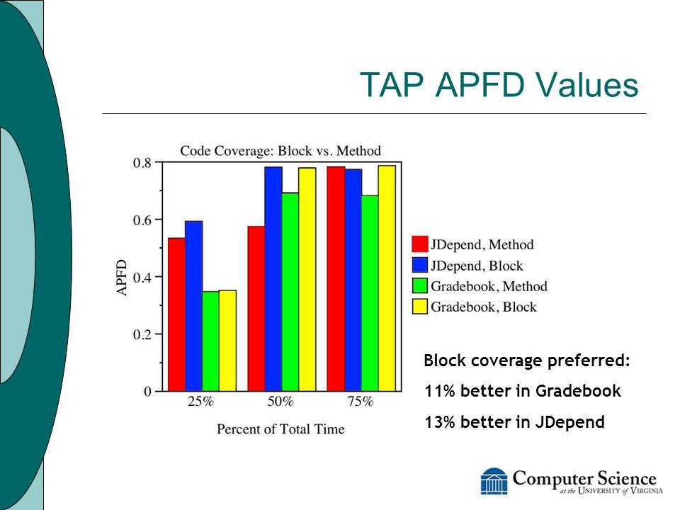 TAP APFD Values Block coverage preferred: 11% better in Gradebook 13% better in JDepend