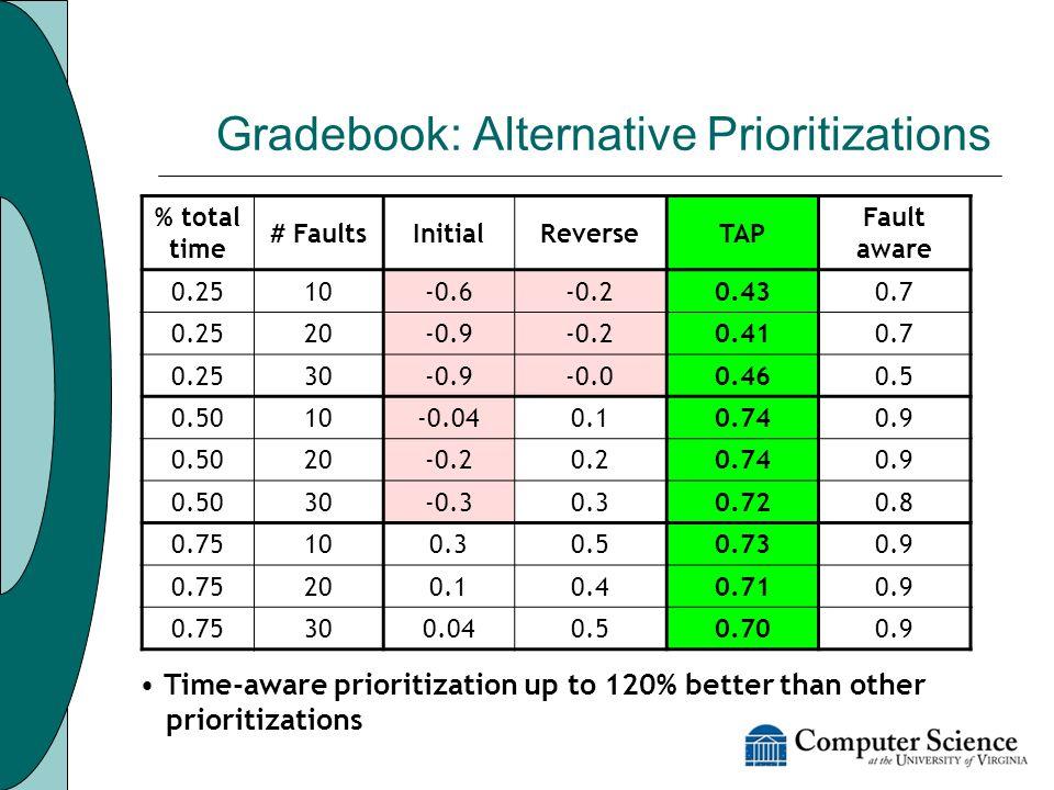 Gradebook: Alternative Prioritizations % total time # FaultsInitialReverseTAP Fault aware 0.2510-0.6-0.20.430.7 0.2520-0.9-0.20.410.7 0.2530-0.9-0.00.460.5 0.5010-0.040.10.740.9 0.5020-0.20.20.740.9 0.5030-0.30.30.720.8 0.75100.30.50.730.9 0.75200.10.40.710.9 0.75300.040.50.700.9 Time-aware prioritization up to 120% better than other prioritizations