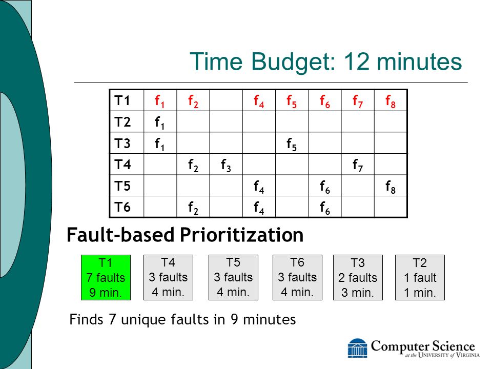 Time Budget: 12 minutes Fault-based Prioritization T1 7 faults 9 min.