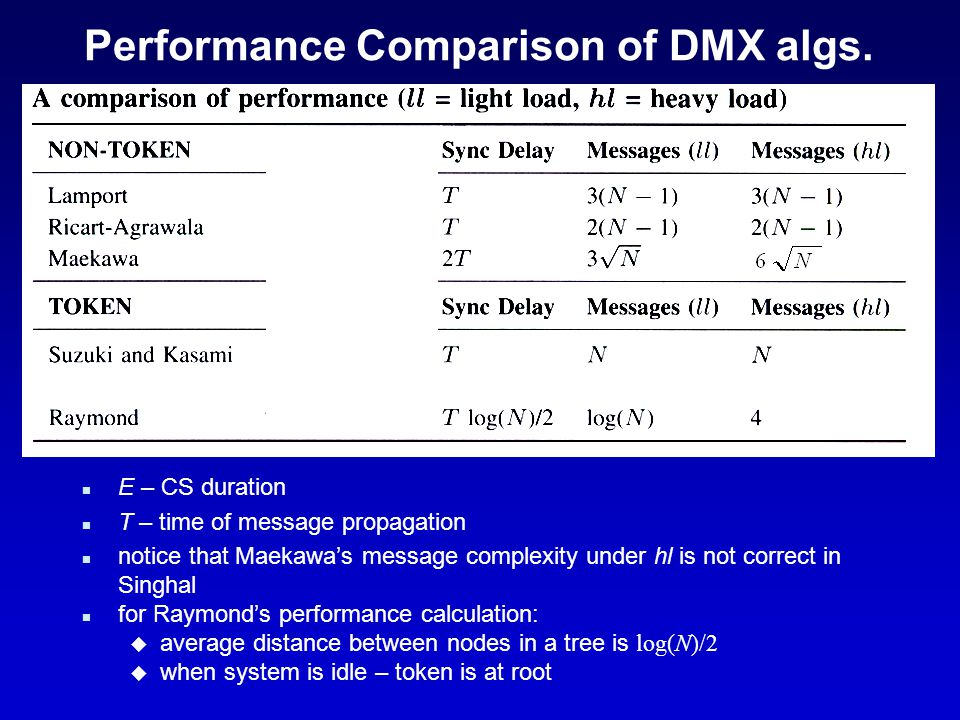 Performance Comparison of DMX algs.