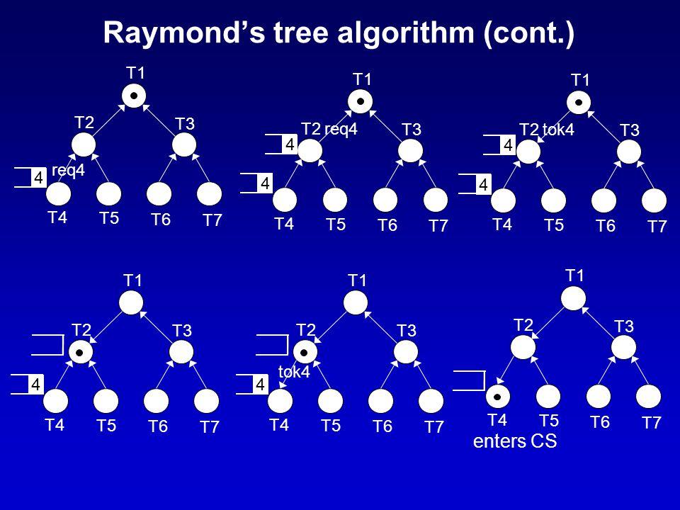 Raymond's tree algorithm (cont.) T1 T2 T3 T4 T5 T6 T7 4 req4 T1 T2 T3 T4 T5 T6 T7 4 req4 4 T1 T2 T3 T4 T5 T6 T7 4 tok4 4 T1 T2 T3 T4 T5 T6 T7 4 T1 T2 T3 T4 T5 T6 T7 4 tok4 T1 T2 T3 T4 T5 T6 T7 enters CS