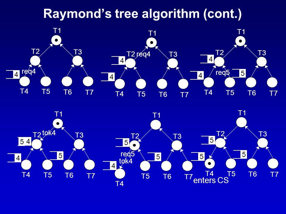 Raymond's tree algorithm (cont.) T1 T2 T3 T4 T5 T6 T7 4 req4 T1 T2 T3 T4 T5 T6 T7 4 req4 4 T1 T2 T3 T4 T5 T6 T7 4 req5 4 5 T1 T2 T3 T4 T5 T6 T7 4 tok4 5 4 5 T1 T2 T3 T4 T5 T6 T7 4 tok4 5 5 req5 T1 T2 T3 T4 T5 T6 T7 55 5 enters CS