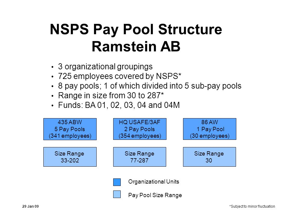 NSPS Pay Pool Structure Ramstein AB 3 organizational groupings 725 employees covered by NSPS* 8 pay pools; 1 of which divided into 5 sub-pay pools Range in size from 30 to 287* Funds: BA 01, 02, 03, 04 and 04M Organizational Units Pay Pool Size Range HQ USAFE/3AF 2 Pay Pools (354 employees) Size Range 77-287 435 ABW 5 Pay Pools (341 employees) Size Range 33-202 86 AW 1 Pay Pool (30 employees) Size Range 30 29 Jan 09*Subject to minor fluctuation