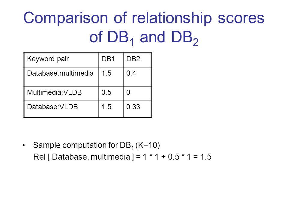Comparison of relationship scores of DB 1 and DB 2 Keyword pairDB1DB2 Database:multimedia1.50.4 Multimedia:VLDB0.50 Database:VLDB1.50.33 Sample computation for DB 1 (K=10) Rel [ Database, multimedia ] = 1 * 1 + 0.5 * 1 = 1.5