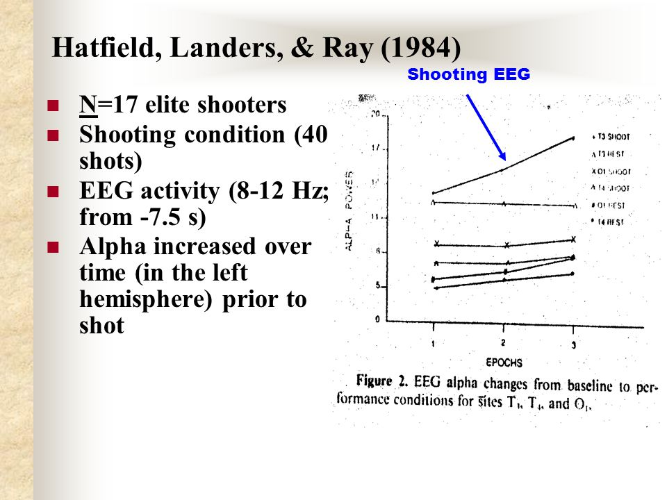 Hatfield, Landers, & Ray (1984) N=17 elite shooters Shooting condition (40 shots) EEG activity (8-12 Hz; from -7.5 s) Alpha increased over time (in the left hemisphere) prior to shot Shooting EEG