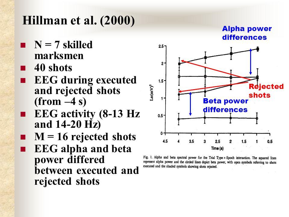 Hillman et al.