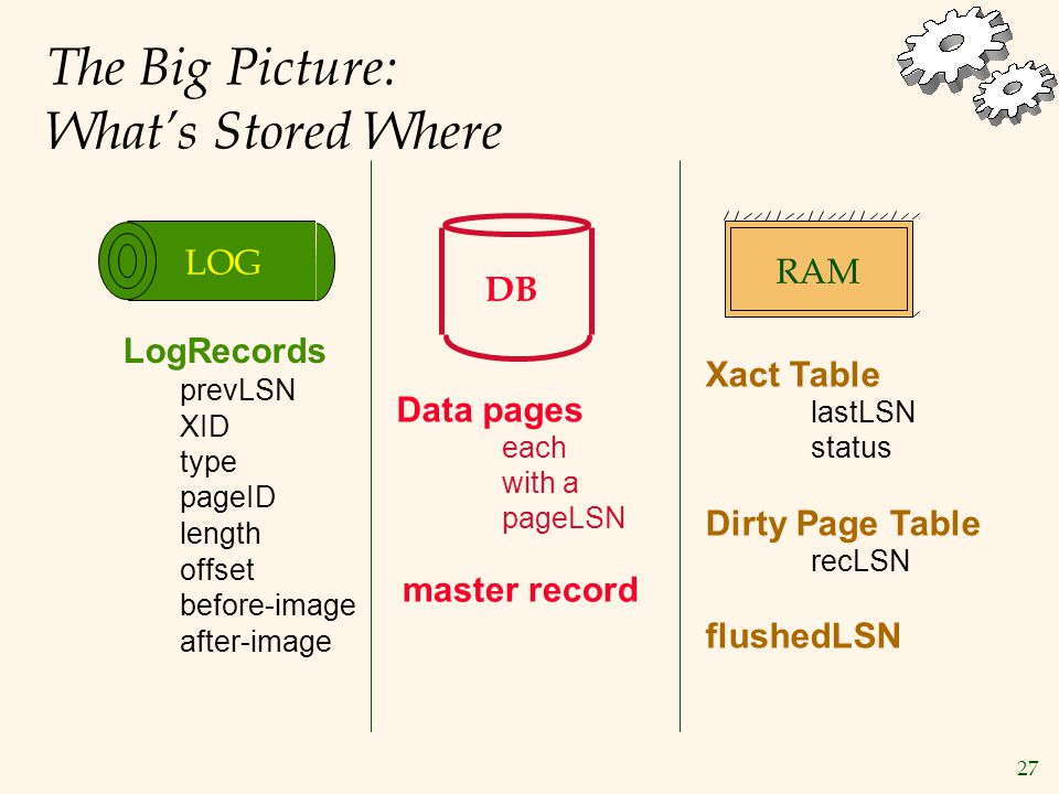 27 The Big Picture: What's Stored Where DB Data pages each with a pageLSN Xact Table lastLSN status Dirty Page Table recLSN flushedLSN RAM prevLSN XID type length pageID offset before-image after-image LogRecords LOG master record