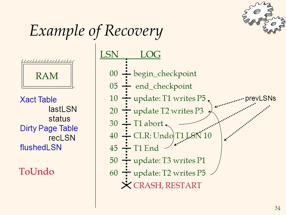 34 Example of Recovery begin_checkpoint end_checkpoint update: T1 writes P5 update T2 writes P3 T1 abort CLR: Undo T1 LSN 10 T1 End update: T3 writes P1 update: T2 writes P5 CRASH, RESTART LSN LOG 00 05 10 20 30 40 45 50 60 Xact Table lastLSN status Dirty Page Table recLSN flushedLSN ToUndo prevLSNs RAM
