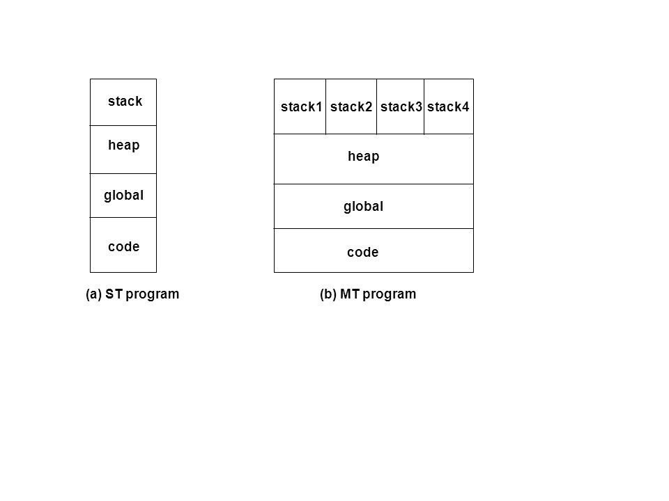 (a) ST program(b) MT program code global heap stack stack1stack2stack3stack4