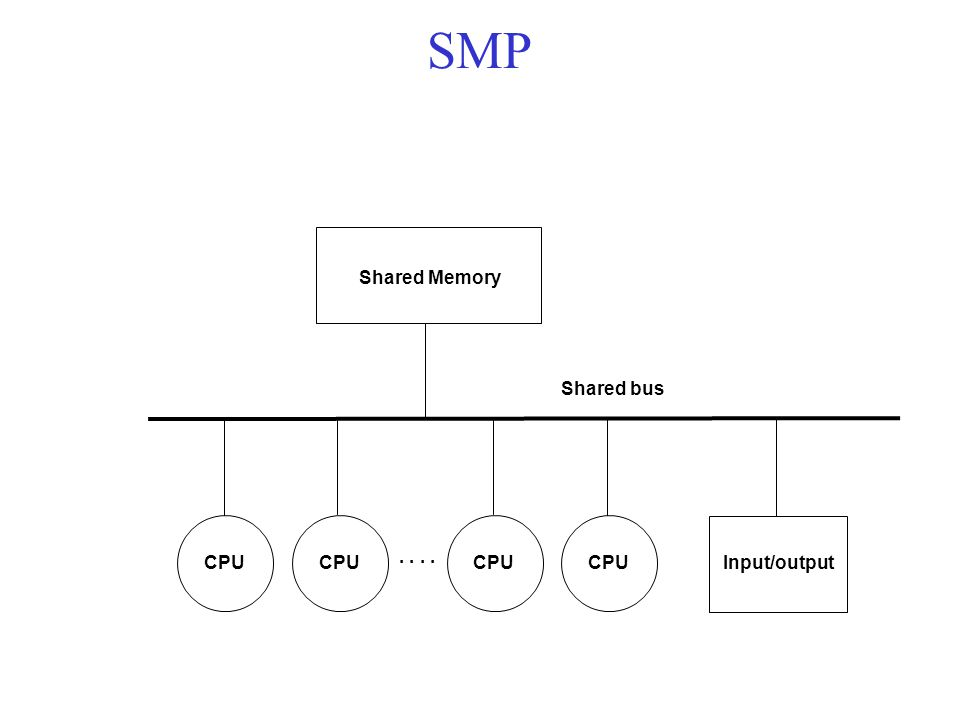 Shared Memory CPU.. Input/output Shared bus SMP