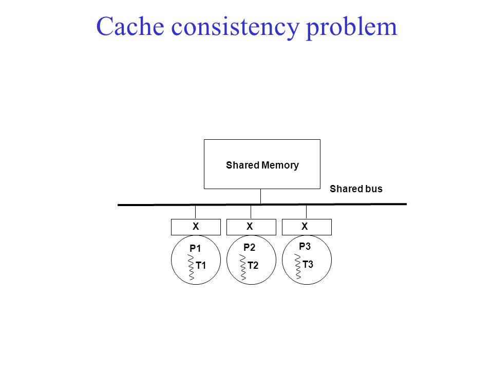 X Shared Memory P1 Shared bus X P2 X P3 T1T2 T3 Cache consistency problem
