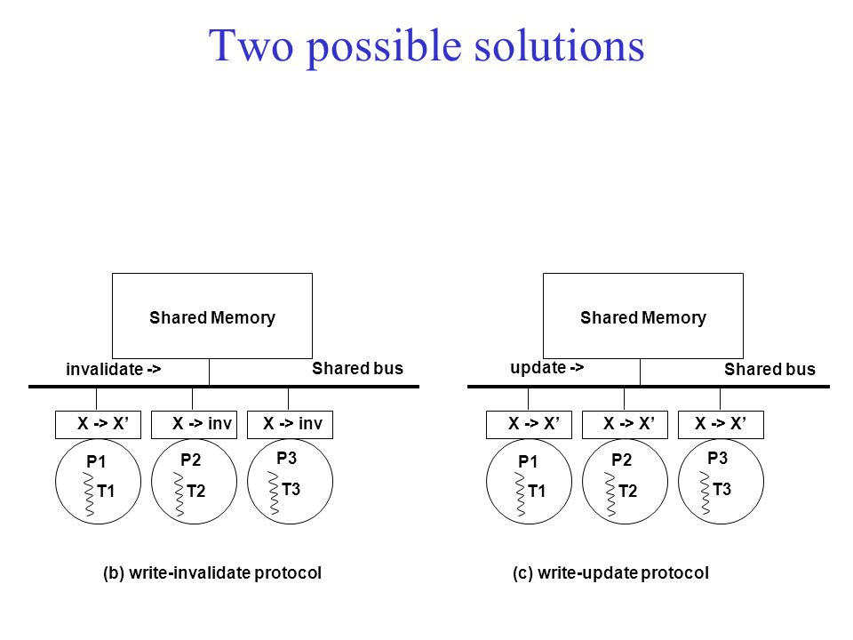 X -> X' Shared Memory P1 Shared bus X -> inv P2 X -> inv P3 T1T2 T3 (b) write-invalidate protocol invalidate -> X -> X' Shared Memory P1 Shared bus X -> X' P2 X -> X' P3 T1T2 T3 (c) write-update protocol update -> Two possible solutions