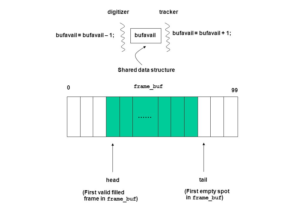 X Shared Memory P1 Shared bus X P2 X P3 T1T2 T3 Cache consistency problem