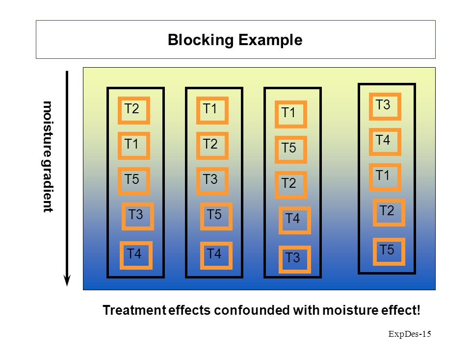 ExpDes-15 Blocking Example moisture gradient T2 T1 T5 T3 T4 T3 T4 T1 T2 T5 T1 T5 T2 T4 T3 T1 T2 T3 T5 T4 Treatment effects confounded with moisture effect!