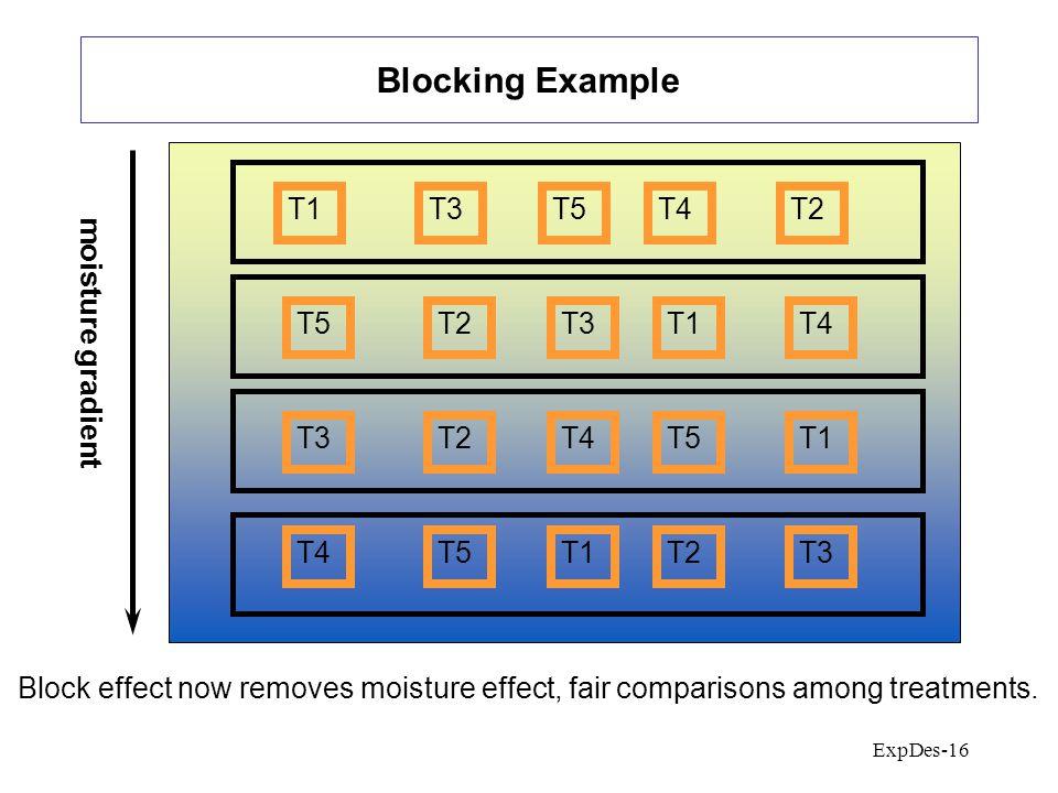 ExpDes-16 Blocking Example moisture gradient T1T3T5T4T2 T4T5T1T2T3 T2T4T5T1 T5T2T3T1T4 Block effect now removes moisture effect, fair comparisons among treatments.