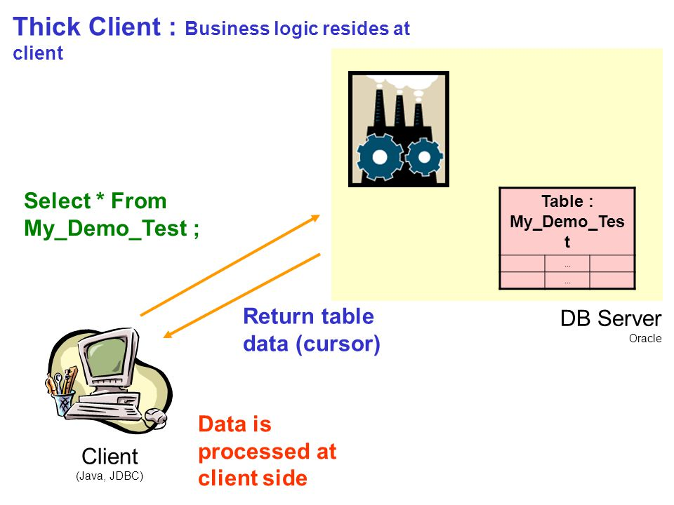 Client (Java, JDBC) DB Server Oracle Table : My_Demo_Tes t...