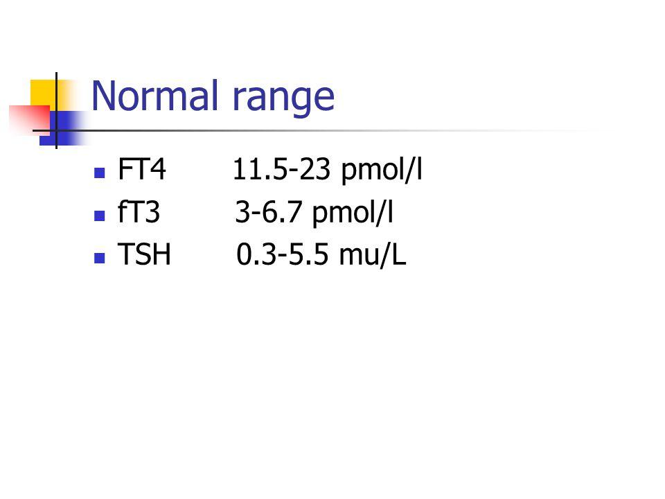 Normal range FT4 11.5-23 pmol/l fT3 3-6.7 pmol/l TSH 0.3-5.5 mu/L