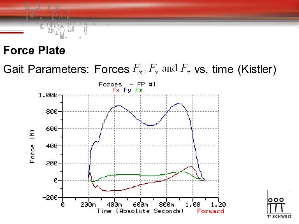 Gait Parameters: Forces vs. time (Kistler) Force Plate