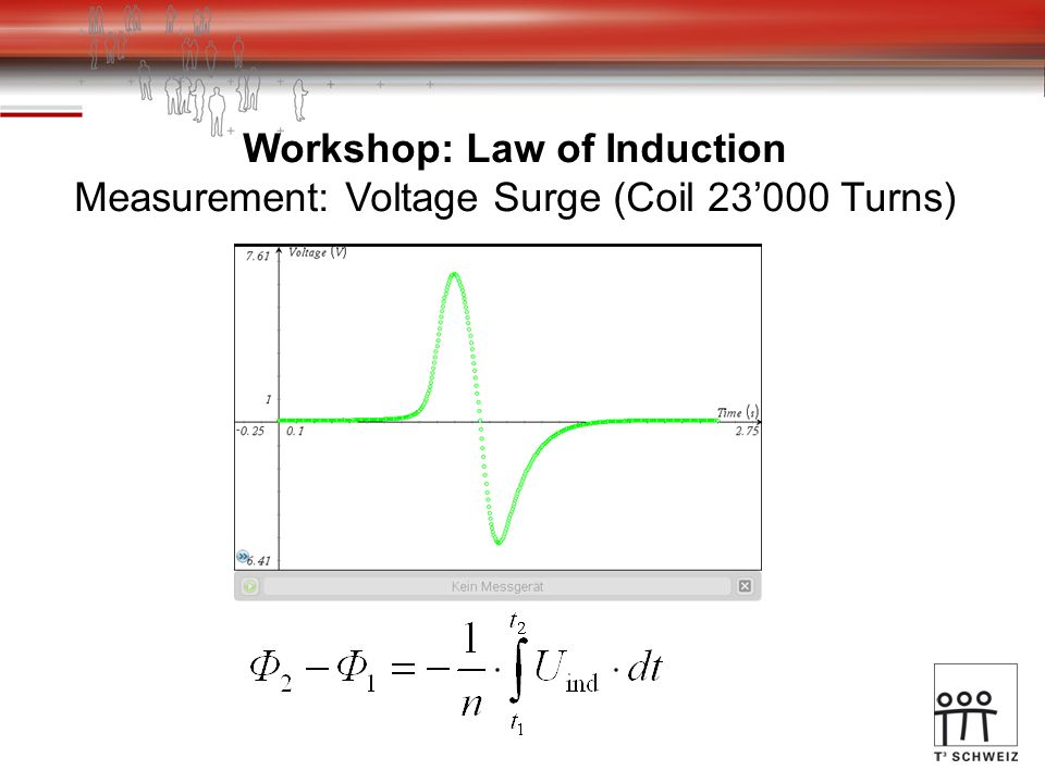 Workshop: Law of Induction Measurement: Voltage Surge (Coil 23'000 Turns)