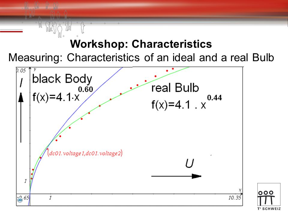 Workshop: Characteristics Measuring: Characteristics of an ideal and a real Bulb