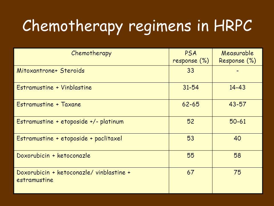 Chemotherapy regimens in HRPC ChemotherapyPSA response (%) Measurable Response (%) Mitoxantrone+ Steroids33- Estramustine + Vinblastine31-5414-43 Estramustine + Taxane62-6543-57 Estramustine + etoposide +/- platinum5250-61 Estramustine + etoposide + paclitaxel5340 Doxorubicin + ketoconazle5558 Doxorubicin + ketoconazle/ vinblastine + estramustine 6775