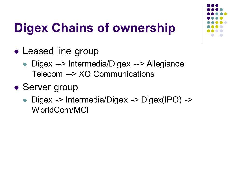 Digex Chains of ownership Leased line group Digex --> Intermedia/Digex --> Allegiance Telecom --> XO Communications Server group Digex -> Intermedia/Digex -> Digex(IPO) -> WorldCom/MCI