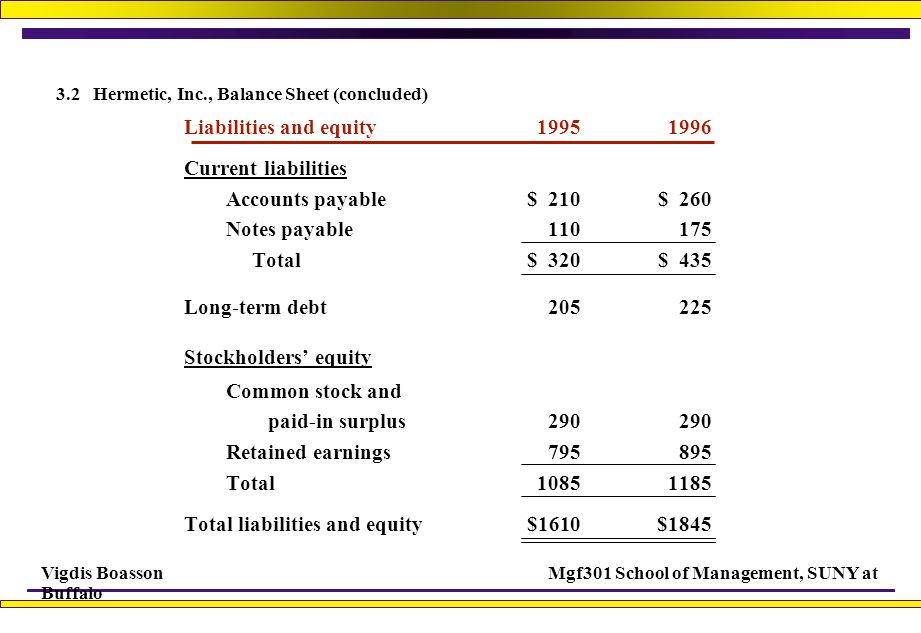 Vigdis BoassonMgf301 School of Management, SUNY at Buffalo 3.2 Hermetic, Inc., Balance Sheet (concluded) Liabilities and equity19951996 Current liabilities Accounts payable$ 210$ 260 Notes payable110175 Total$ 320$ 435 Long-term debt205225 Stockholders' equity Common stock and paid-in surplus290290 Retained earnings795895 Total10851185 Total liabilities and equity$1610$1845