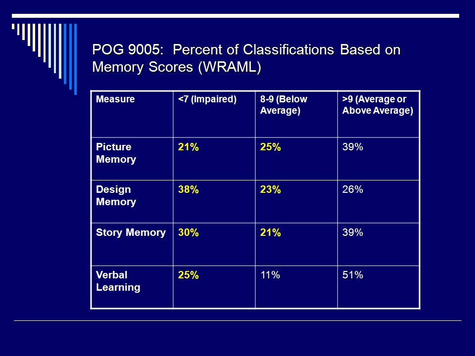 POG 9005: Percent of Classifications Based on Memory Scores (WRAML) Measure<7 (Impaired)8-9 (Below Average) >9 (Average or Above Average) Picture Memory 21%25%39% Design Memory 38%23%26% Story Memory30%21%39% Verbal Learning 25%11%51%