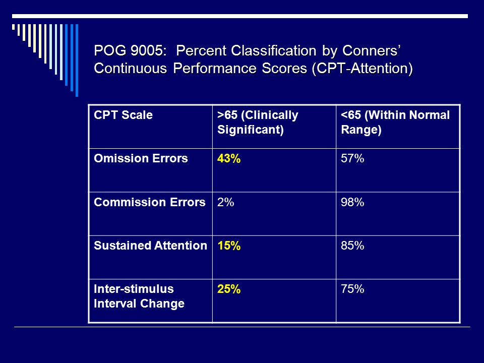 POG 9005: Percent Classification by Conners' Continuous Performance Scores (CPT-Attention) CPT Scale>65 (Clinically Significant) <65 (Within Normal Range) Omission Errors43%57% Commission Errors2%98% Sustained Attention15%85% Inter-stimulus Interval Change 25%75%