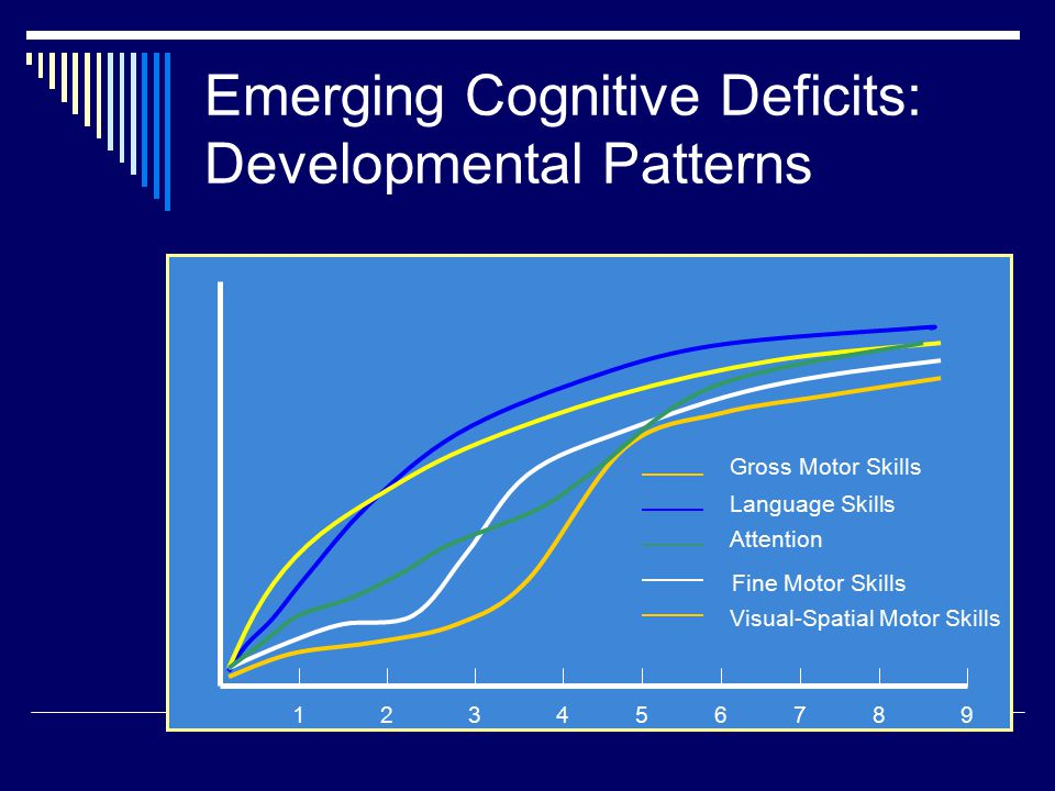 Emerging Cognitive Deficits: Developmental Patterns 123456789 Gross Motor Skills Language Skills Attention Fine Motor Skills Visual-Spatial Motor Skills