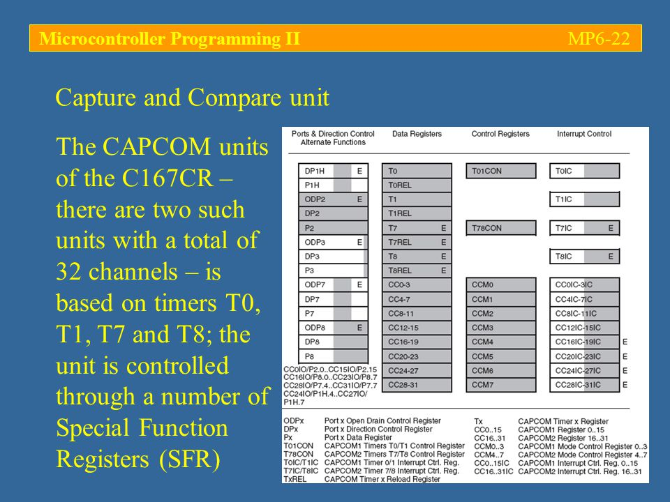 Microcontroller Programming IIMP6-22 The CAPCOM units of the C167CR – there are two such units with a total of 32 channels – is based on timers T0, T1