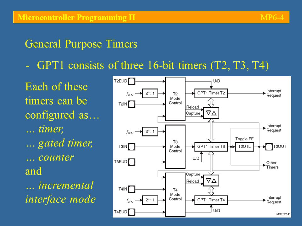 Microcontroller Programming IIMP6-35 (…) void main(void) { DP2 |= 0x0001; /* P2.0 : output associated with CC0 (CC0IO) */ P2 |= 0x0001; /* set P2.0 high -> LED off */ T01CON &= 0xFF00; /* reset timer 0 (T0): Timer mode */ T01CON |= 0x0006; /* set timer frequency: T0I = binary 110 */ T0REL = PERIOD; /* set RELOAD register (timer 0) */ T0 = PERIOD; /* reset T0 register */ CCM0 &= 0xFFF0; /* reset CCMOD0 */ CCM0 |= 0x0005; /* initialize CCMOD0 : compare mode 1 */ CC0 = cv1; /* initialize CC0 with compare value 1 (cv1) */ CC0IC = 0x0044; /* enable CC0 interrupt, ILVL = 1, GLVL = 0 */ T0R = 1; /* start T0 */ IEN = 1; /* allow all interrupts */ while(1); /* forever...