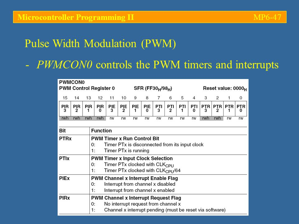 -PWMCON0 controls the PWM timers and interrupts Pulse Width Modulation (PWM) Microcontroller Programming IIMP6-47