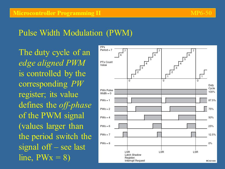 Pulse Width Modulation (PWM) Microcontroller Programming IIMP6-50 The duty cycle of an edge aligned PWM is controlled by the corresponding PW register