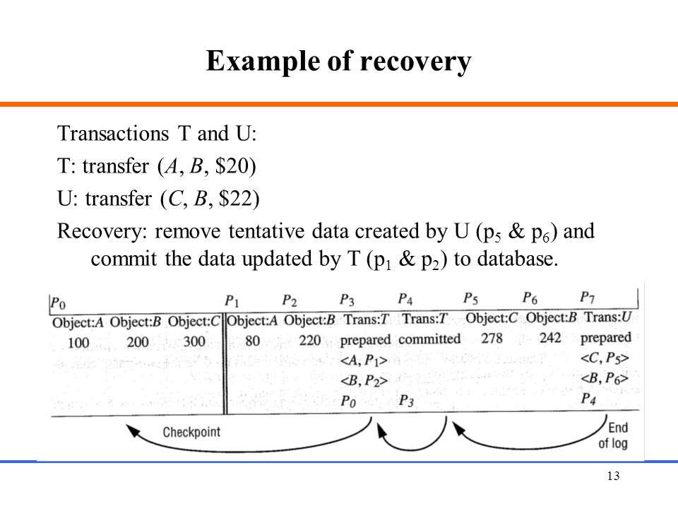 13 Example of recovery Transactions T and U: T: transfer (A, B, $20) U: transfer (C, B, $22) Recovery: remove tentative data created by U (p 5 & p 6 ) and commit the data updated by T (p 1 & p 2 ) to database.