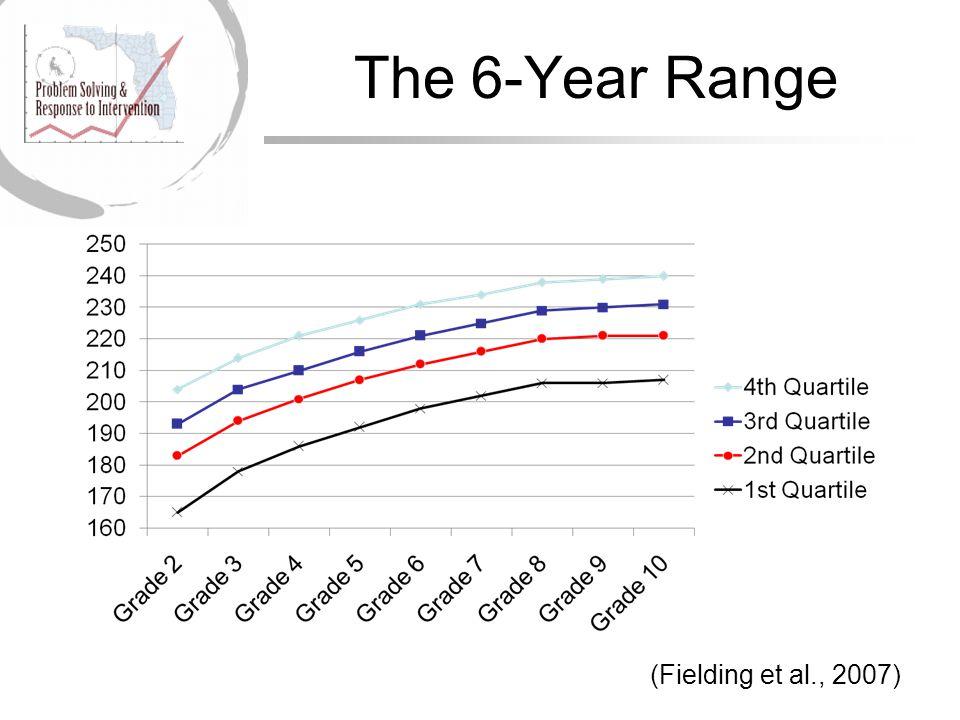 The 6-Year Range (Fielding et al., 2007)