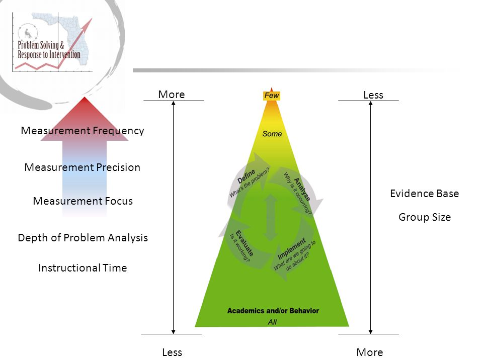 More Less Measurement Frequency Measurement Precision Depth of Problem Analysis Instructional Time Measurement Focus Evidence Base Group Size Less