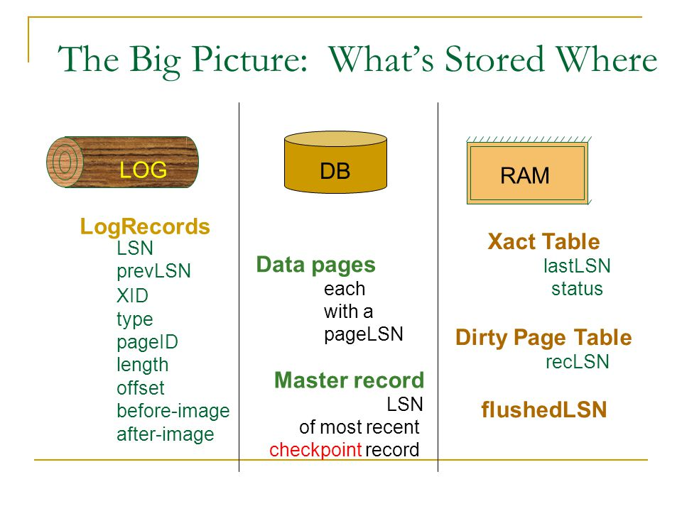 The Big Picture: What's Stored Where Data pages each with a pageLSN Xact Table lastLSN status Dirty Page Table recLSN flushedLSN RAM LSN prevLSN XID type length pageID offset before-image after-image LogRecords LOG Master record LSN of most recent checkpoint record DB
