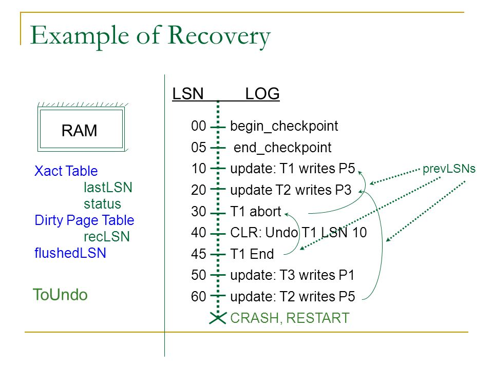 Example of Recovery begin_checkpoint end_checkpoint update: T1 writes P5 update T2 writes P3 T1 abort CLR: Undo T1 LSN 10 T1 End update: T3 writes P1 update: T2 writes P5 CRASH, RESTART LSN LOG 00 05 10 20 30 40 45 50 60 Xact Table lastLSN status Dirty Page Table recLSN flushedLSN ToUndo prevLSNs RAM