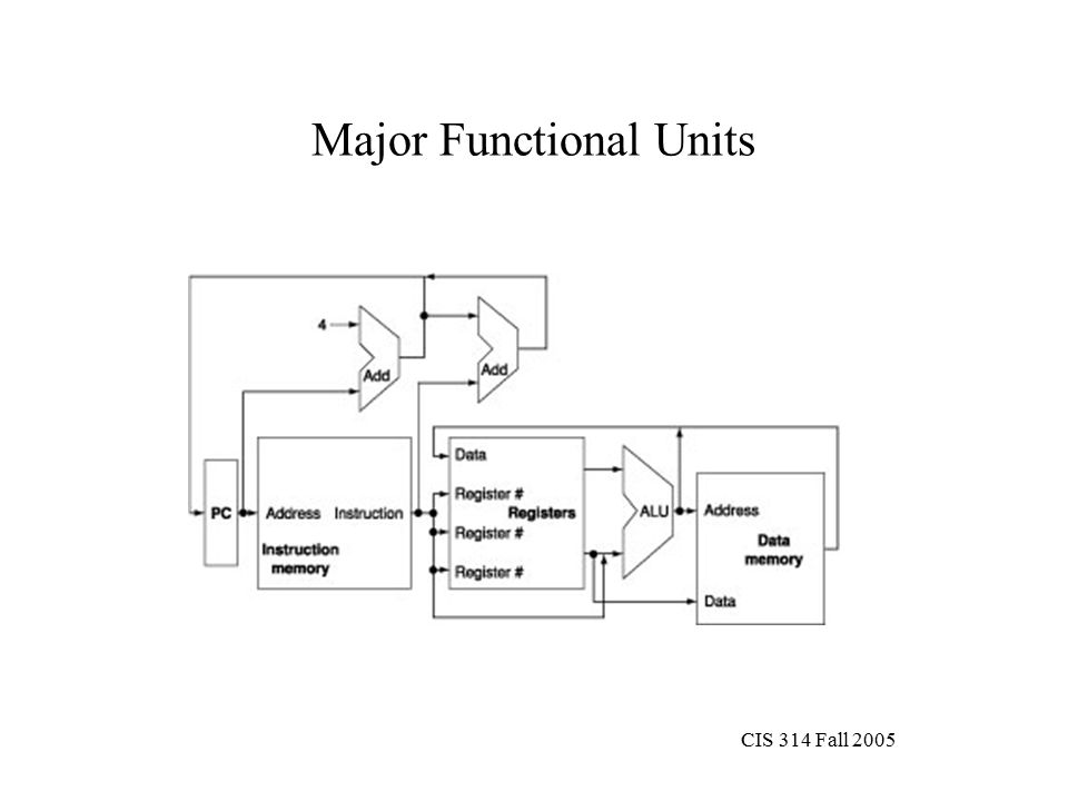 CIS 314 Fall 2005 Major Functional Units