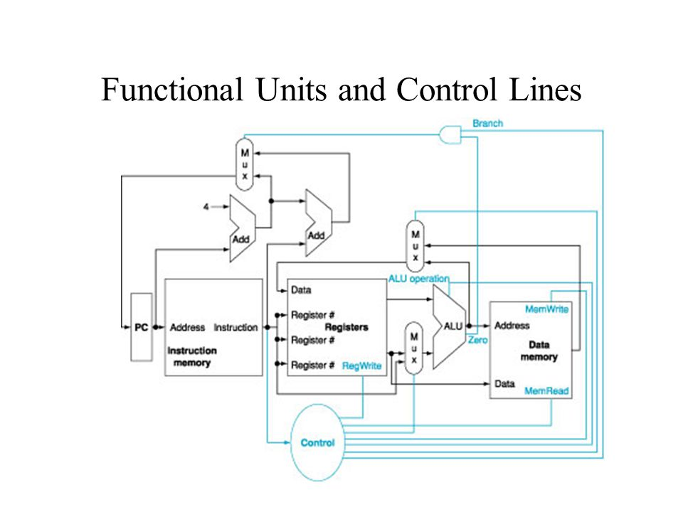 CIS 314 Fall 2005 Functional Units and Control Lines
